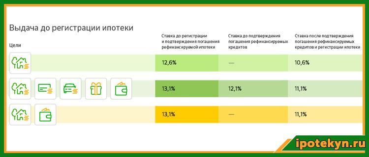 Restrukturizatsiya ipotechnogo kredita v Sberbanke