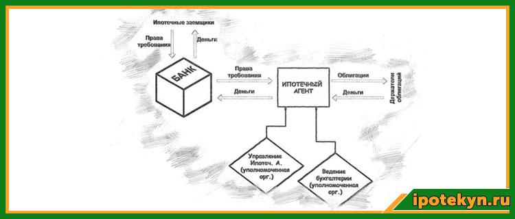 ипотечные облигации в россии