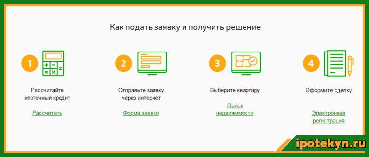 Процесс подачи заявки на ипотеку через ДомКлик