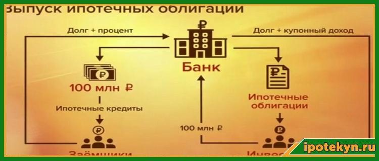 движение облигаций